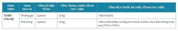 Hành lý miễn cước và hành lý trả trước của Vietnamairlines